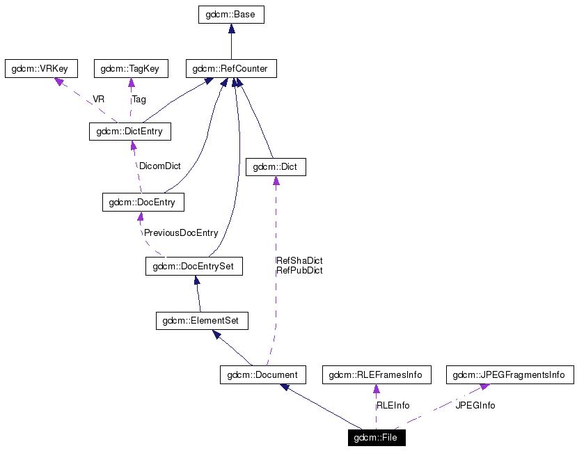 gdcm: gdcm::File Class Reference