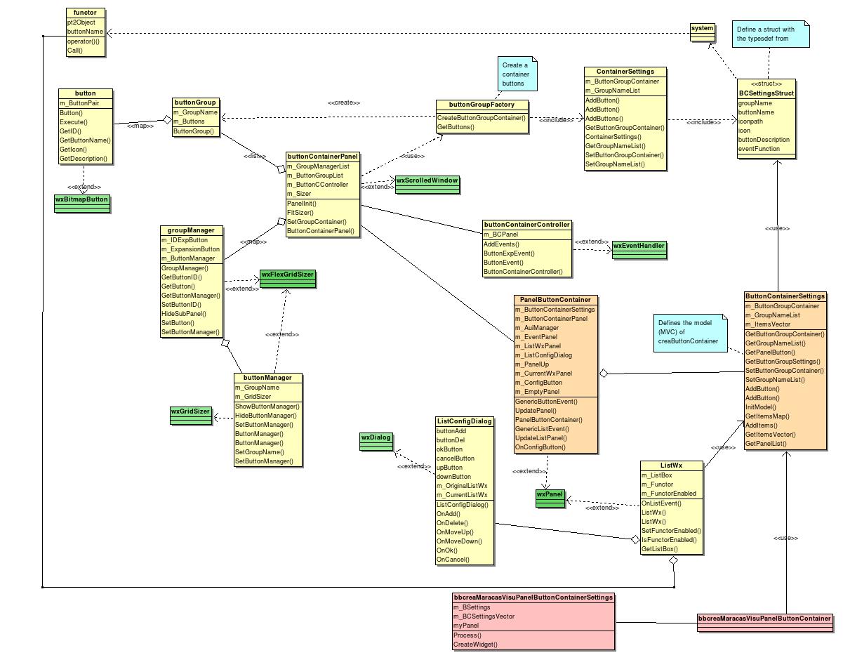 Creamaracasvisulib creamaracasvisu documentation button container class diagram ccuart Image collections
