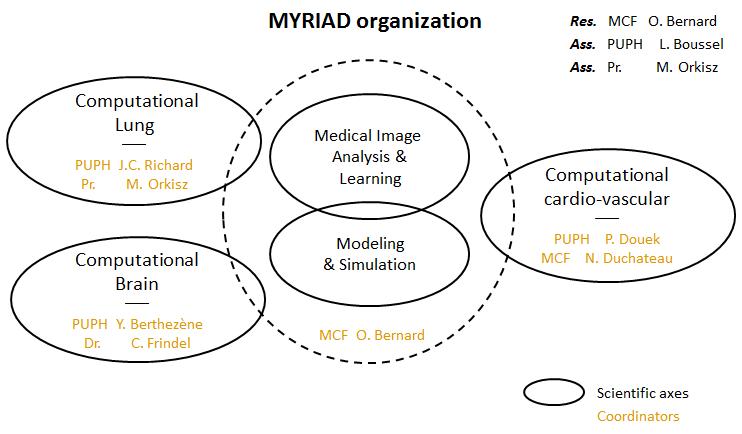 myriad organization