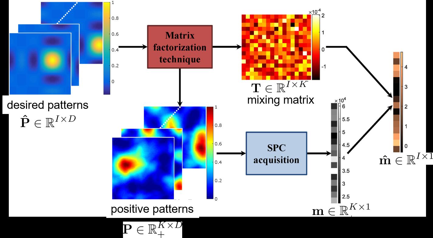Single Pixel Imaging